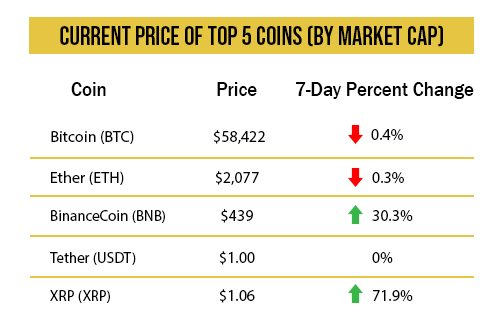 Current Price of Top 5 Coins (By Market Cap)