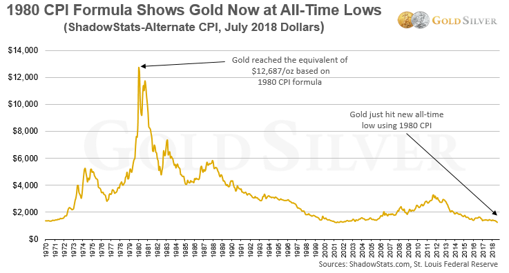 1980 CPI Show Gold at All-time Lows