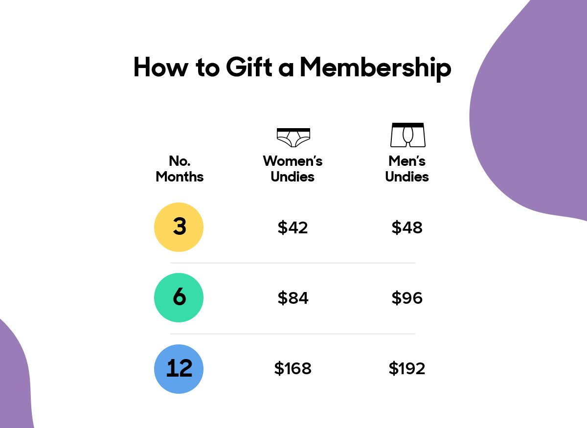 How to Gift a Membership