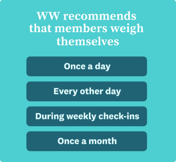 WW recommends that members weigh themselves