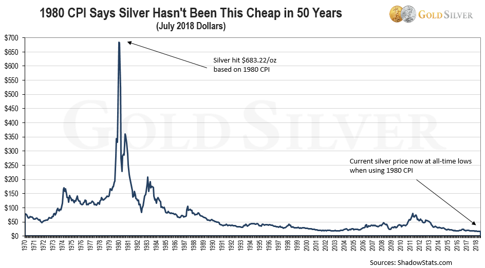 1980 CPI Says Silver Hasn't Been This Cheap in 50 years
